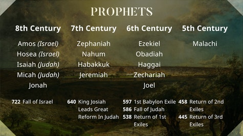 Prophets By Century